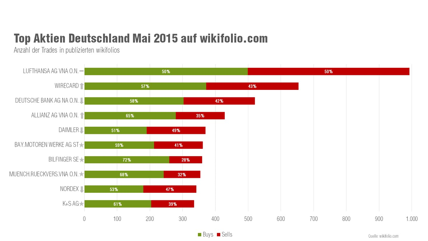 wikifolio Top 10 Aktien Mai 2015 Deutschland