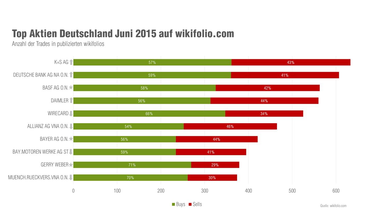 wikifolio Top 10 Aktien Juni 2015 Deutschland