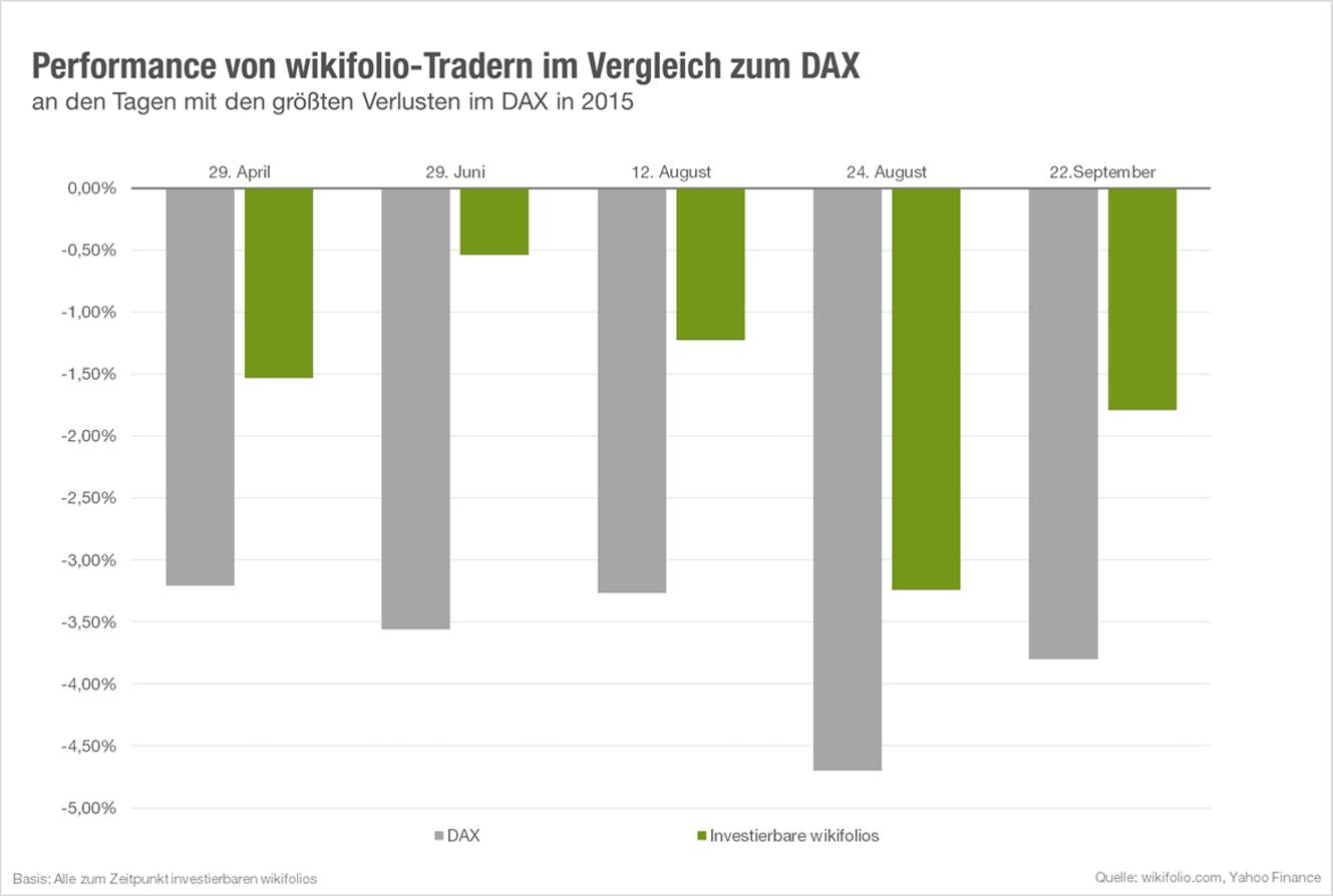 Grafik zur Performance der wikifolio-Trader trotz DAX-Rückgang