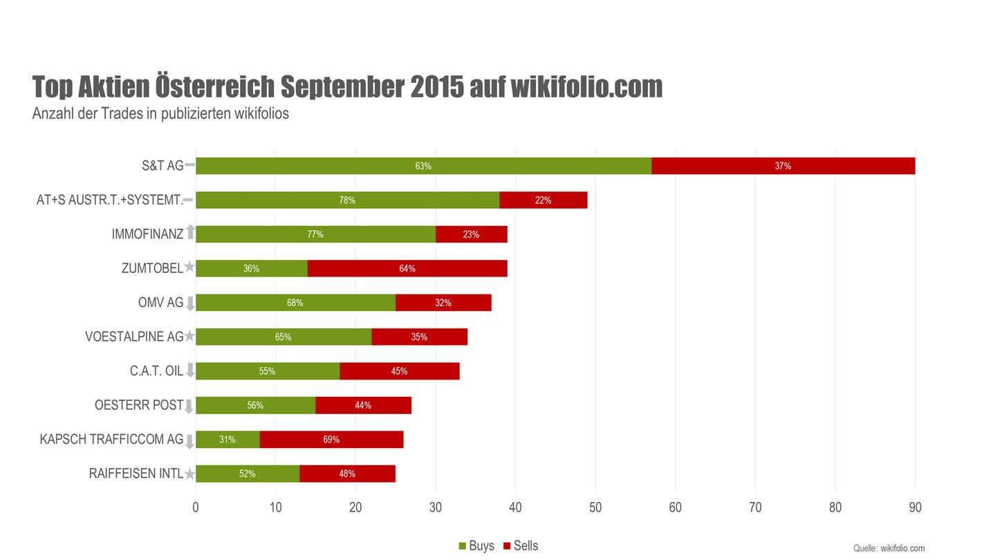 wikifolio Top 10 Aktien September 2015 Österreich
