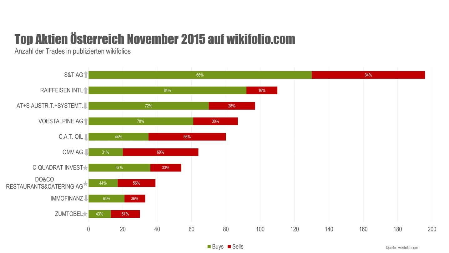 wikifolio Top 10 Aktien November 2015 Österreich