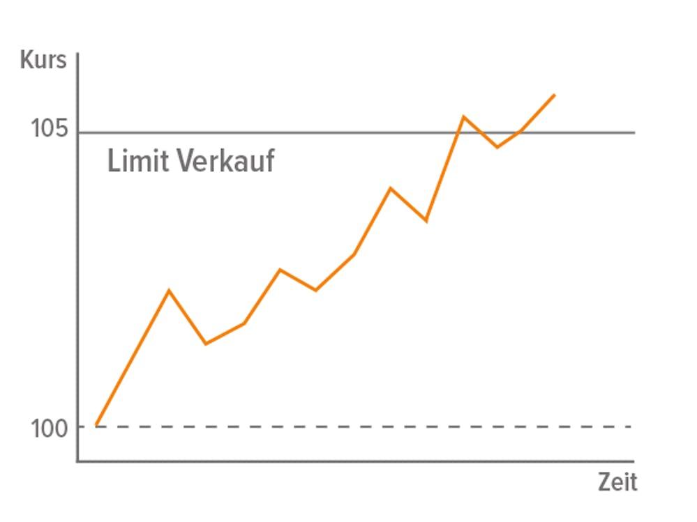 Tutorial zu Limit-Verkäufen in wikifolios