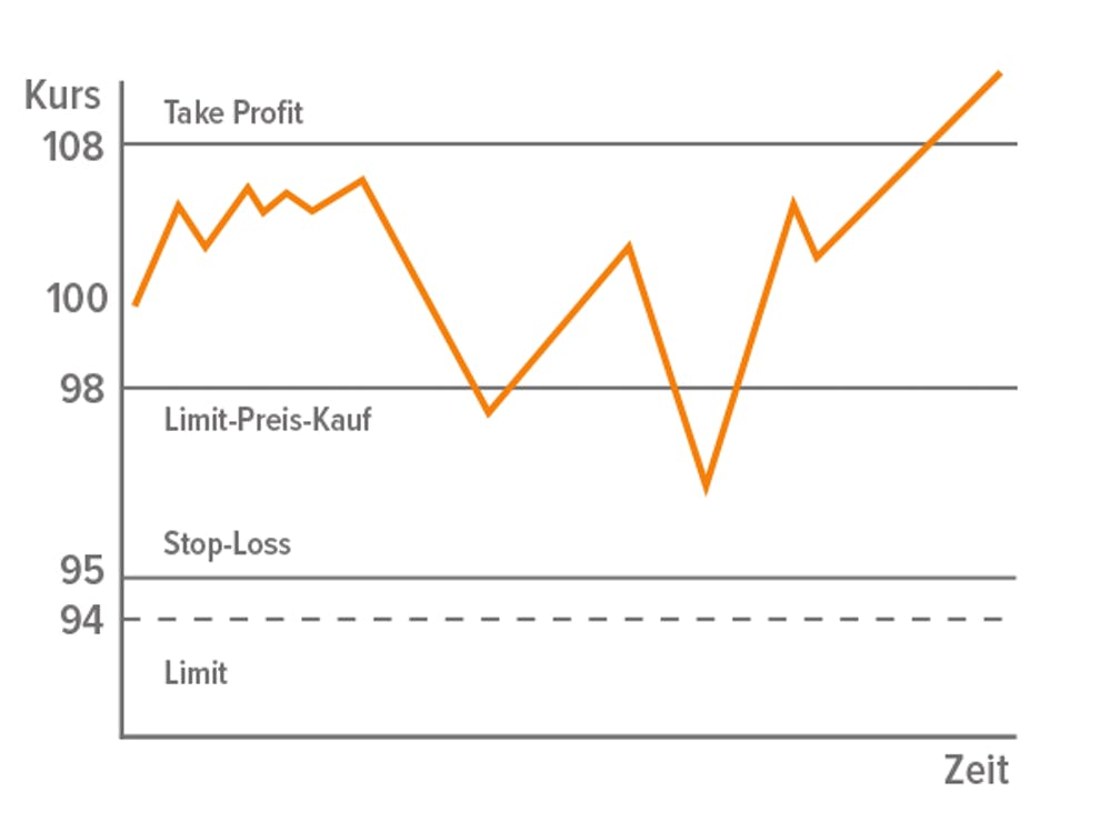 Limit Orders: Take-Profit & Stop-Loss