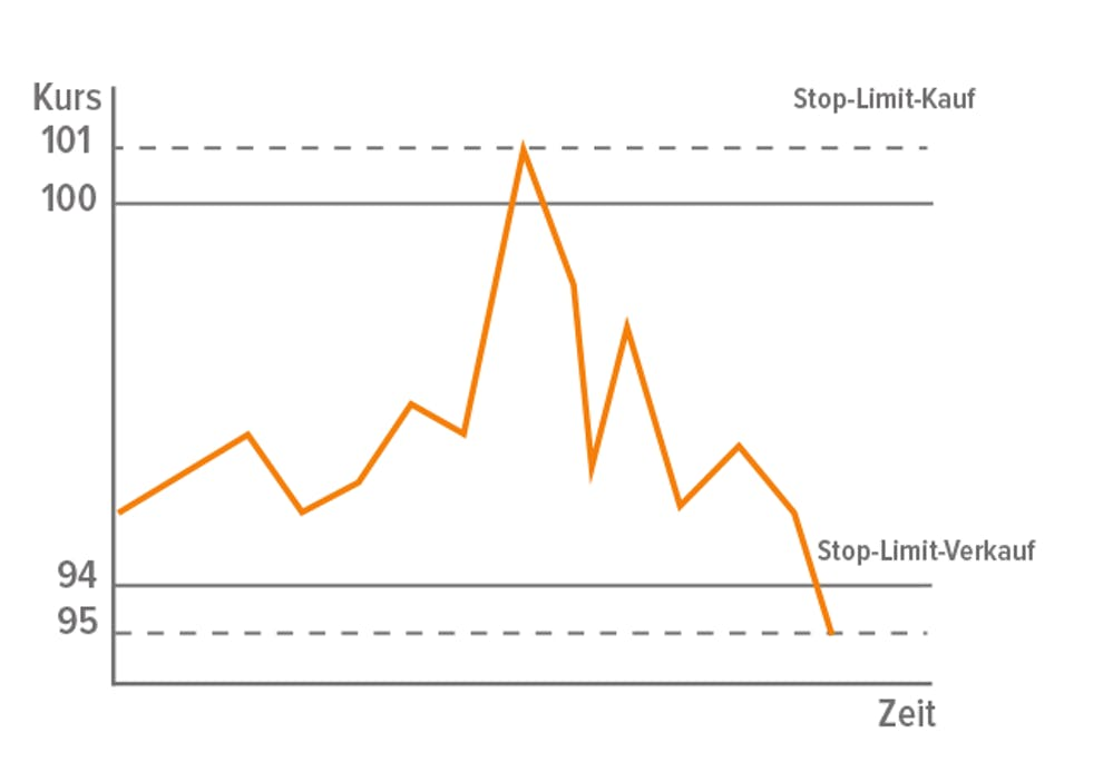 Tutorial zu Stop-Limit-Orders in wikifolios