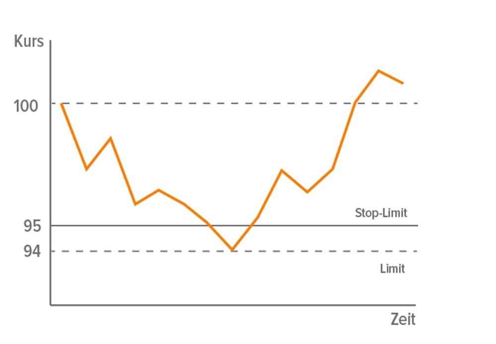 Tutorial zu Stop-Limit-Verkäufen in wikifolios