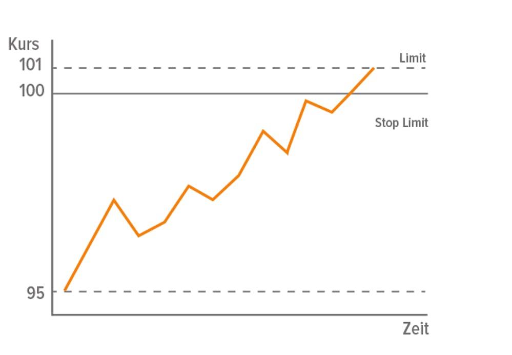 Stop-Limit-Kauf