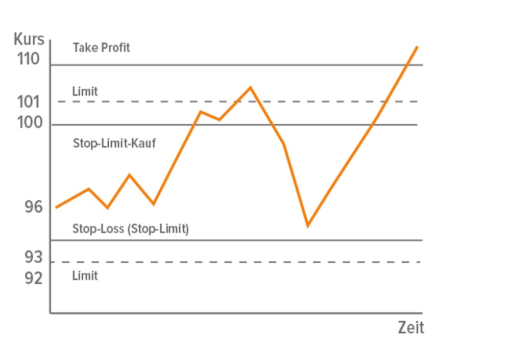 Stop-Limit-Orders: Take-Profit und Stop-Loss-Orders