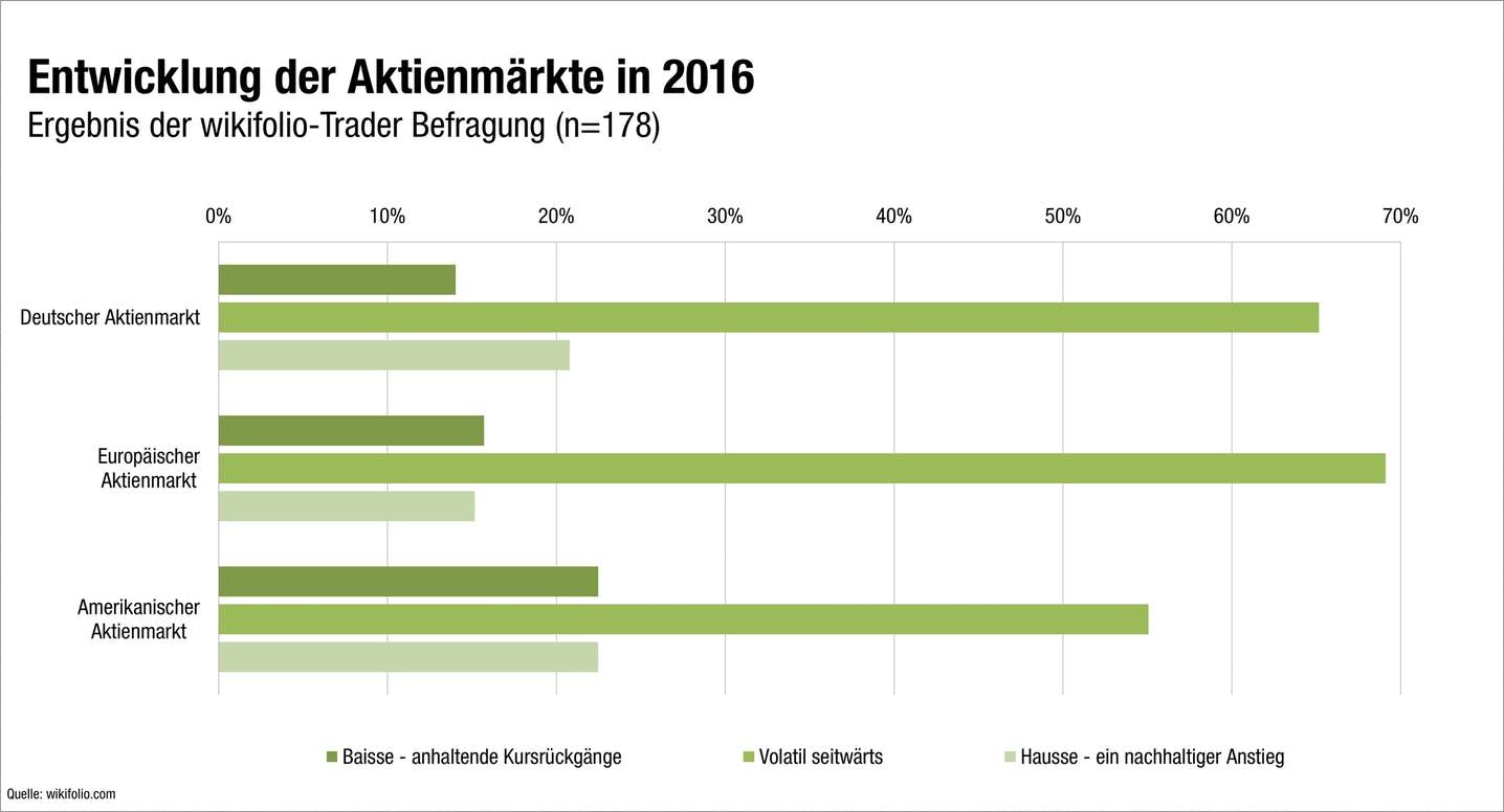 Grafik zum Ausblick auf Finanzen und Börse 2016 der wikifolio-Trader