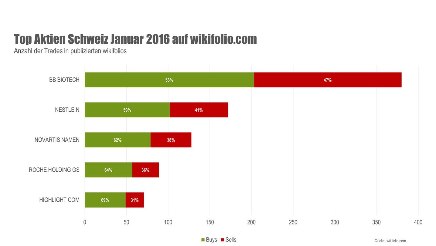 wikifolio Top 5 Aktien Januar 2016 Schweiz