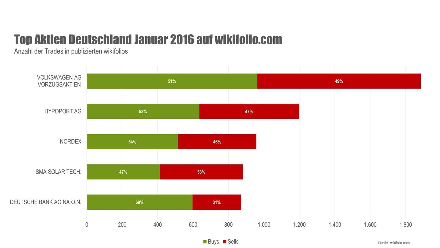 wikifolio Top 5 Aktien Januar 2016 Deutschland