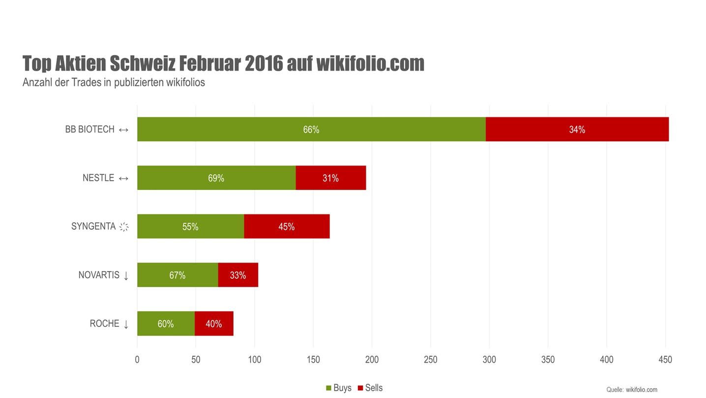 wikifolio Top 5 Aktien Februar 2016 Schweiz