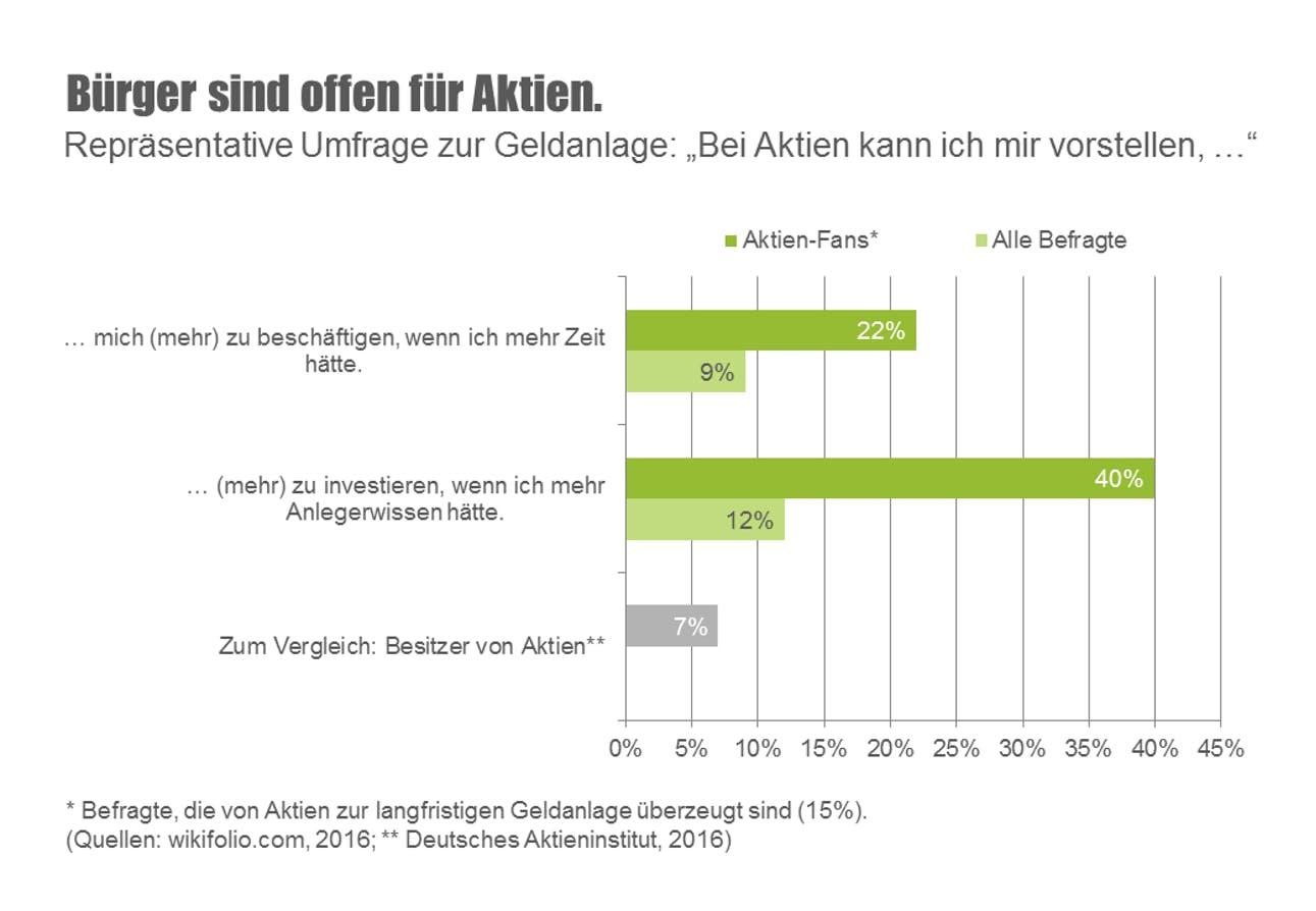 Ergebnis der Repräsentativ Umfrage von wikifolio.com zum Thema Aktienanlage