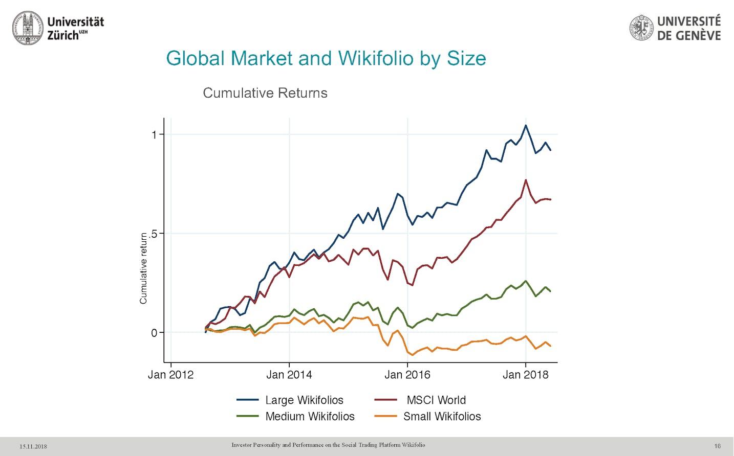 kumulierten-rendite-wikifolio-zertifikaten-und-dem-MSCI-world-vergleich