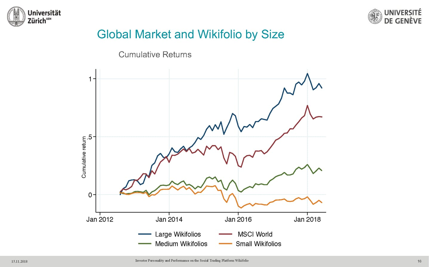 cumulative-returns-wikifolio-certificates-and-MSCI-world-index-comparison