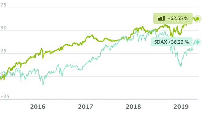 wikifolio-tradingchancen-dt.-nebenwerte