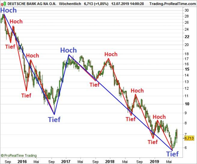 deutsche-bank-chart-erklaert