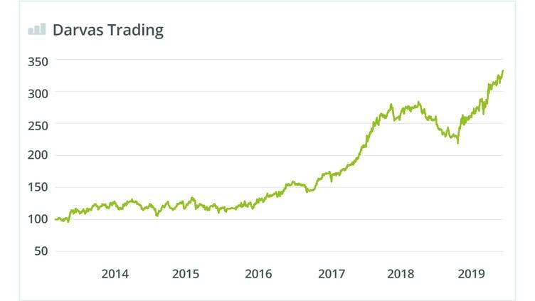 wikifolio-darvas-trading