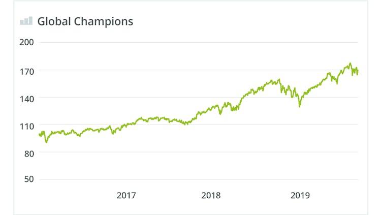 global-champions-wikifolio-chart