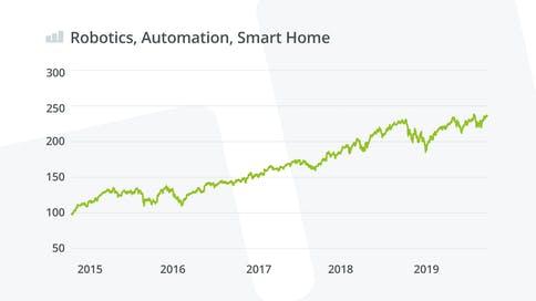 robotics-automation-smart-home-wikifolio