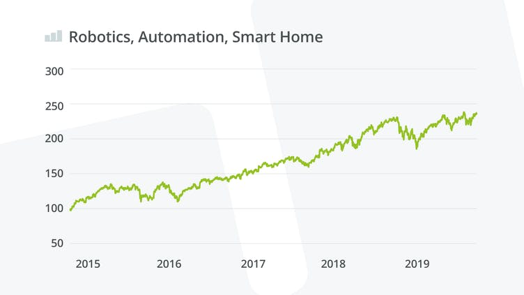 robotics-automation-smart-home-wikifolio