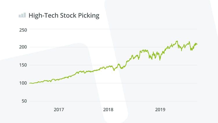 high-tech-stock-picking-wikifolio