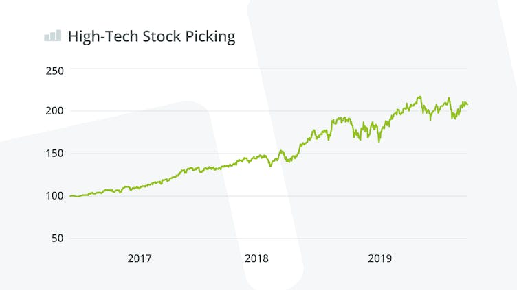 high-tech-stock-picking-wikifolio