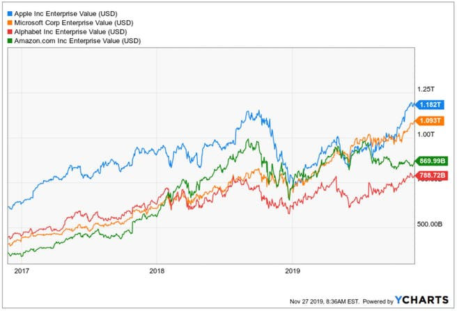 enterprise-value-amazon-apple-microsoft-alphabet