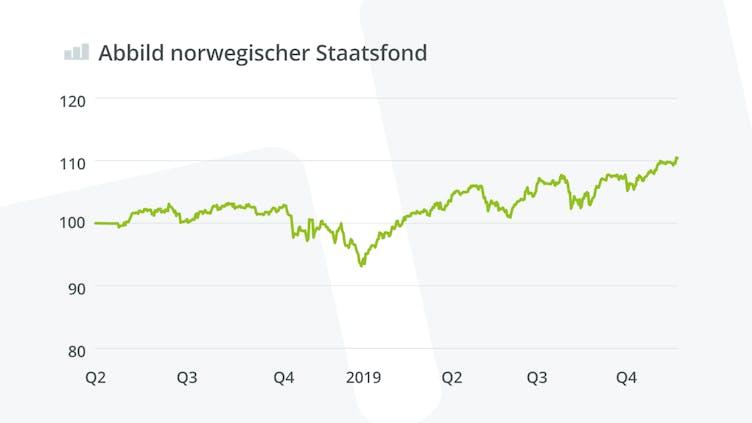 wikifolio-abbild-norwegischer-staatsfond