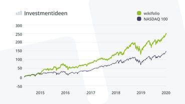 investmentideen-wikifolio