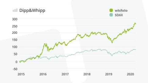 dipp-whipp-wikifolio-vs-benchmark