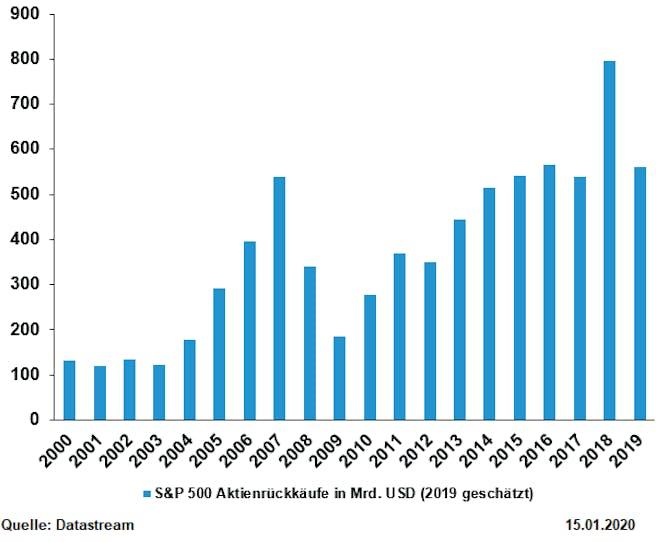 aktienrückkäufe-s&p500