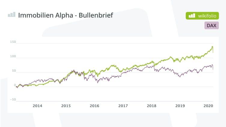 immobilien-alpha-bullenbrief-vs-dax