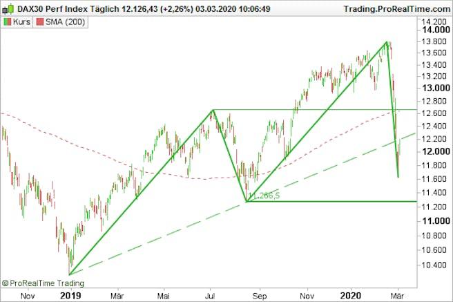 dax-charttechnik-analyse
