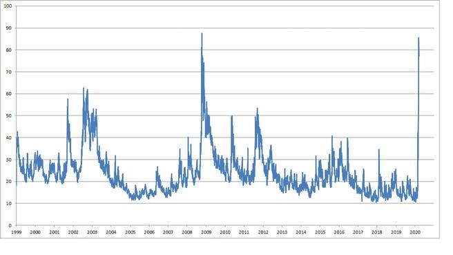 VSTOXX-volatilitäts-index