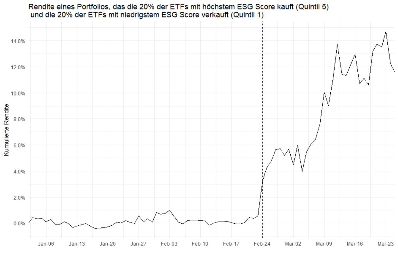 Grafik: Performance eines möglichen Long-Short-Portfolios auf besonders nachhaltige/am wenigsten nachhaltige ETFs seit Jahresbeginn 2020 (Top/Bottom 20% von 847 bewerteten ETFs, Rating anhand CLEANVEST.org Daten)