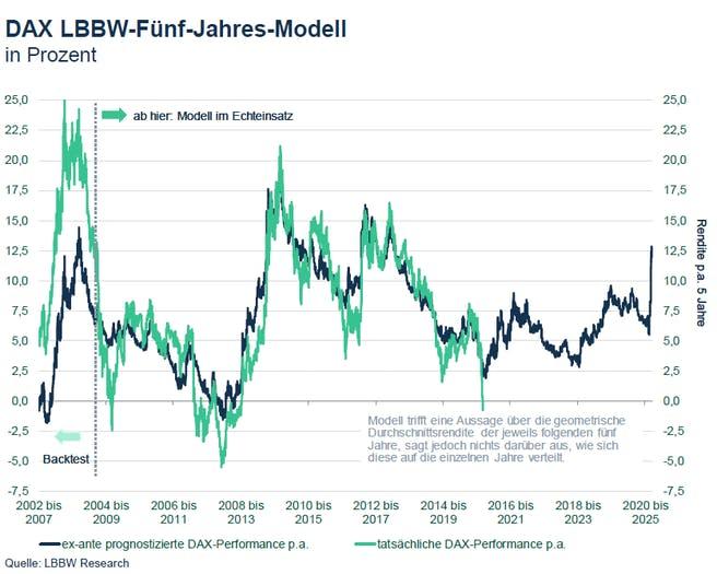 LBBW-fuenf-Jahres-Modell