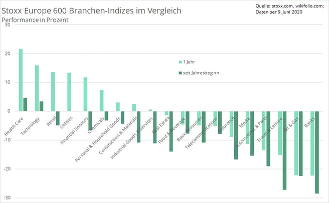 branchen-performance-stoxx-europe-600