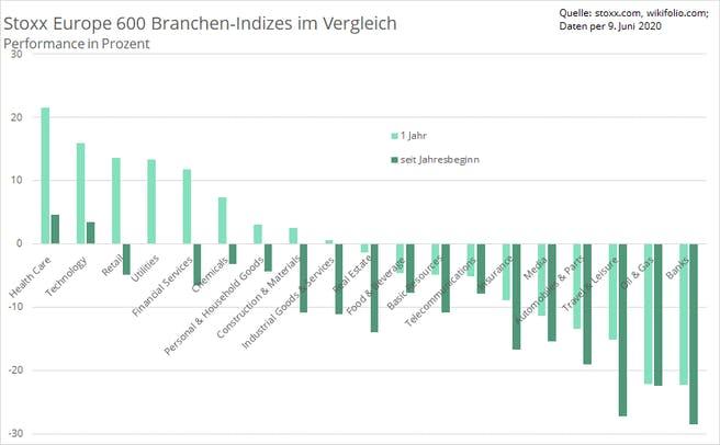 branchen-performance-stoxx-europe-600