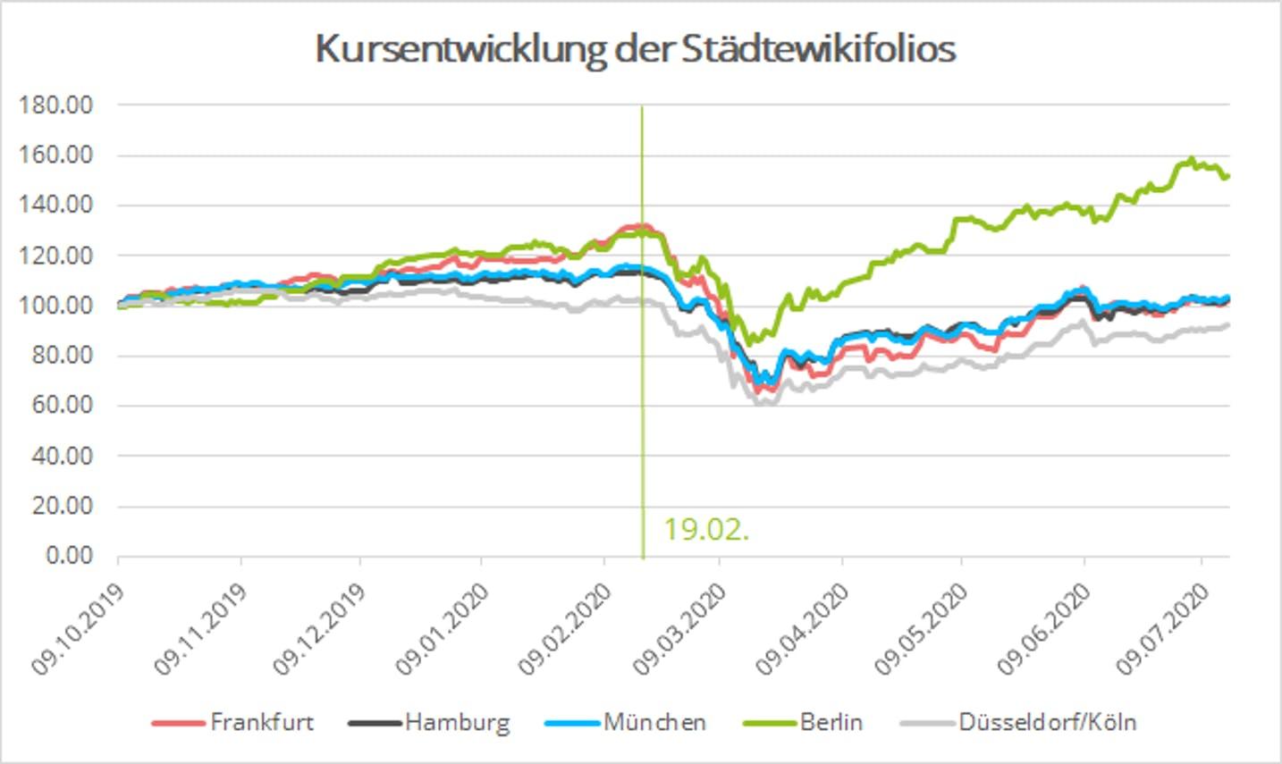 Grafik: Kursentwicklung von Aktienkörben deutscher Großstädte seit Start im Oktober 2019