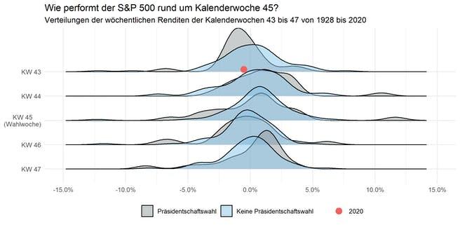 s&p500-wochen-renditen-wahljahren-vs-nicht-wahljahren