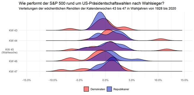 renditen-demokraten-vs-republikaner-wahlen-usa