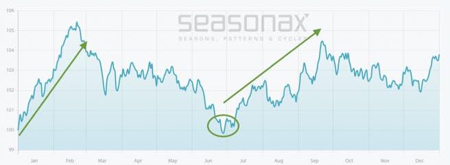 silber-saisonaler-chart-52-jahre