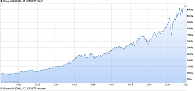 nasdaq100-etf-performance