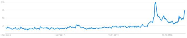 Suchanfragen-Aktien-Google-Trends