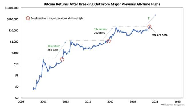 bitcoin-renditen