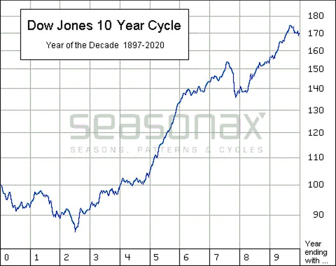 dow-jones-10-jahres-zyklus