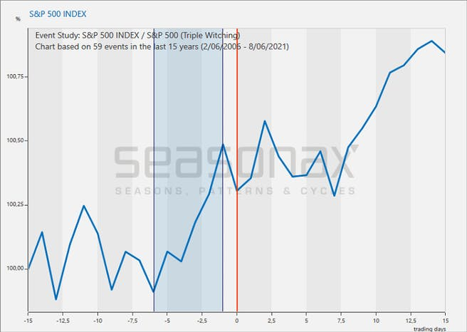 S&P-500-vor-und-nach-hexensabbat