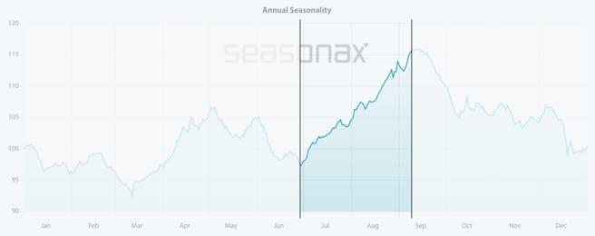 juventus-turin-saisonaler-chart