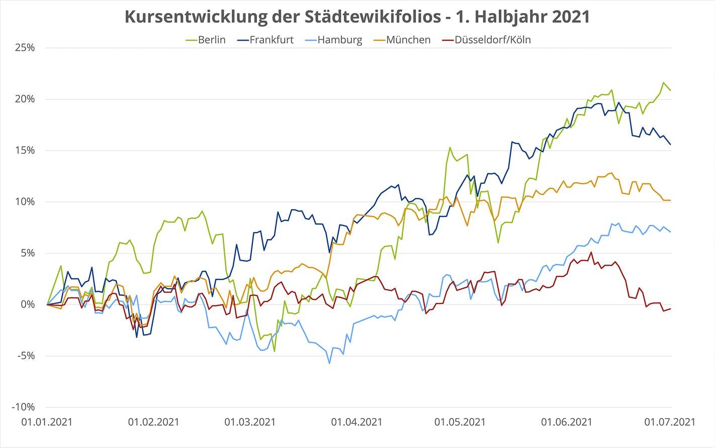 Grafik: Kursentwicklung der Städtewikifolios - 1. Halbjahr 2021