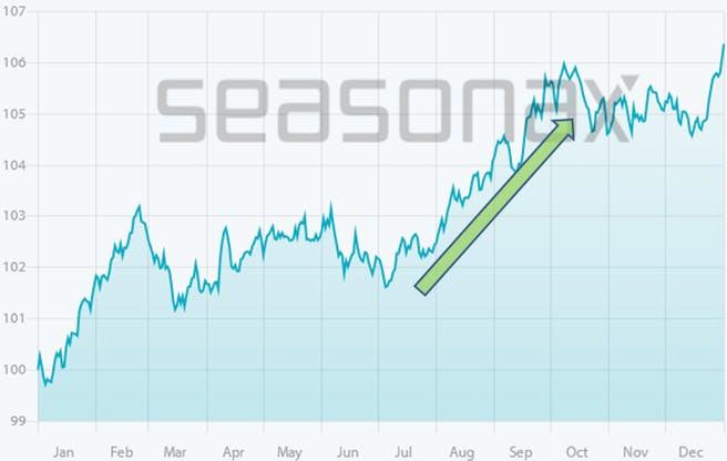 goldpreis-saisonaler-chart